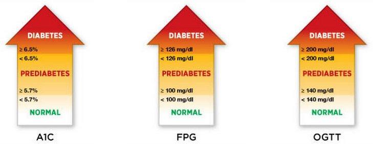 Parámetros de laboratorio utilizados para el diagnóstico de #diabetes. https://t.co/JLImZgRjHD
