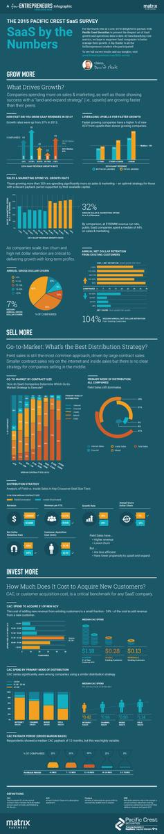 Benchmarking core metrics: forEntrepreneurs #Infographic https://t.co/tnEYK5kAgD from 2015 #SaaS Survey by @BostonVC https://t.co/Zh1xUA6y6R