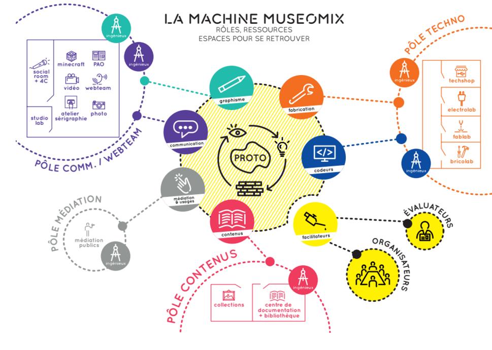 """""""votre rôle pendant #museomix"""" mail envoyé aux participants #Mxouest #Rennes https://t.co/WRJUHmX7tb https://t.co/olRUlpV9EM"""