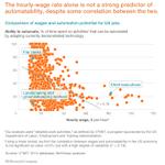 How will increased job automation by #AI + robotics change work? via @mchui Manyika Miremadi https://t.co/iKeKnPPNxS https://t.co/qpVdaa1Hnh