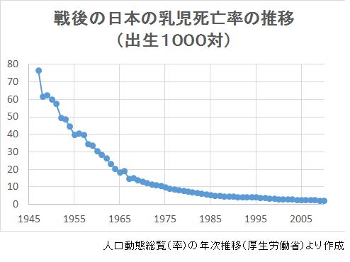 さてここで、母子手帳が使われ、予防接種をするようになった日本の戦後の乳児死亡率の推移のグラフをご紹介します。1947年が昭和22年。 https://t.co/EmNFnRXF19