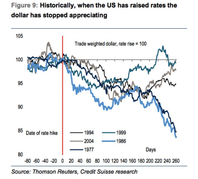 Historically, when the US starts to raise rates, the dollar stops appreciating, even falls in value. https://t.co/gCYhwsHdrb