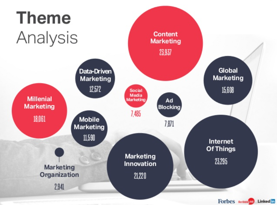 #ContentMarketing and #IoT are the two top themes for CMOs in 2015 https://t.co/0d54mczqyU #CMOStudy2015 https://t.co/0h7IwBhtUY