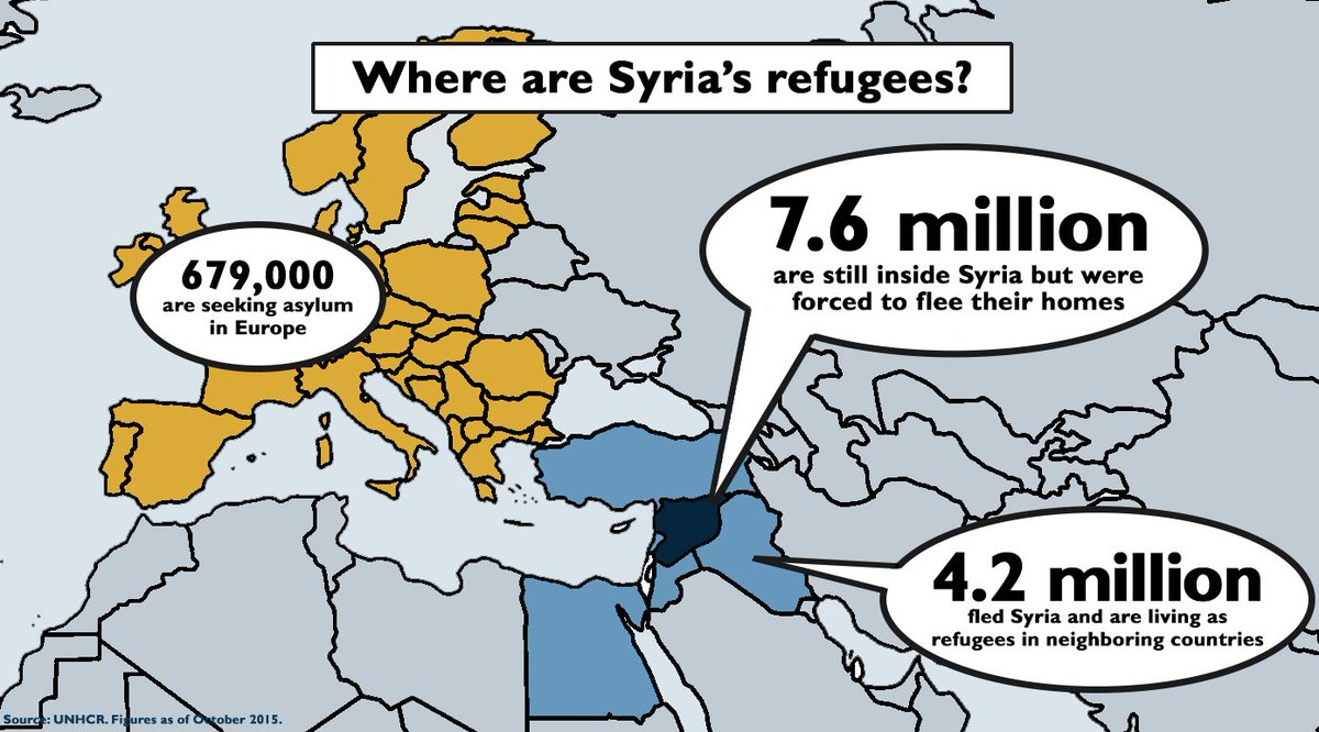 Where are Syria's refugees? The vast majority are still inside #Syria or are living as #refugees in the region. https://t.co/LtkU0jbCbV