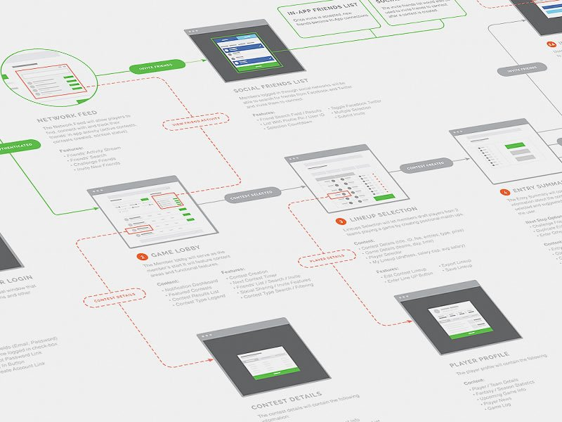 A Collection of Inspiring Sitemaps and User Flow Maps https://t.co/zU37qQJQuI https://t.co/PNYxHiywTp