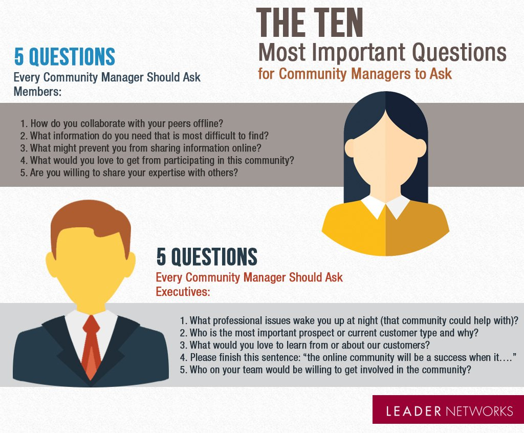The 10 Most Important Questions for Community Managers to Ask https://t.co/QAIeaLR6F4 https://t.co/YYDVDNXXvi