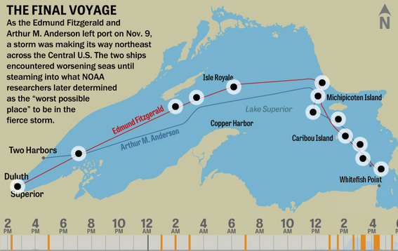 Interactive: The final trip of the #EdmundFitzgerald https://t.co/qG7IZYQyCc #Fitz40th https://t.co/2yQ78iG1hJ