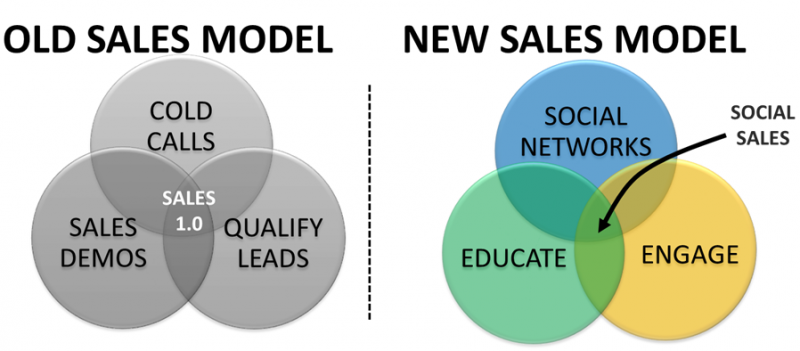 "MT @evankirstel #B2B Social Media and Social Selling: A Complex Landscape -   https://t.co/ZSJLjddEdP"" https://t.co/fwLRLuhgKc"