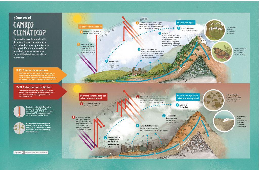 3 infografías que explican el cambio climático y sus efectos sobre el desarrollo sostenible https://t.co/Rci0qvw2pE https://t.co/obj5BUrKLf