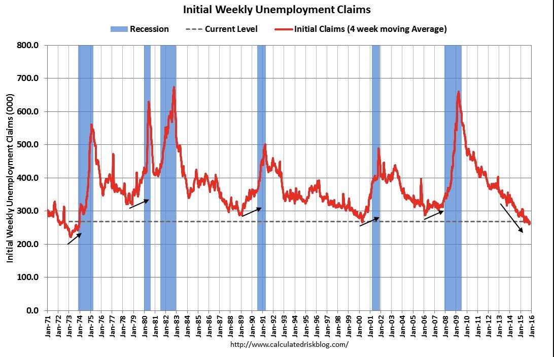 Unemployment claims. Spot the pre-recession pattern https://t.co/8d3DHshL0g