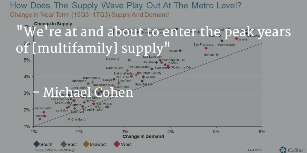 #Multifamily supply is rising dramatically across the US. #CSGP15 https://t.co/lD3MCZNbix