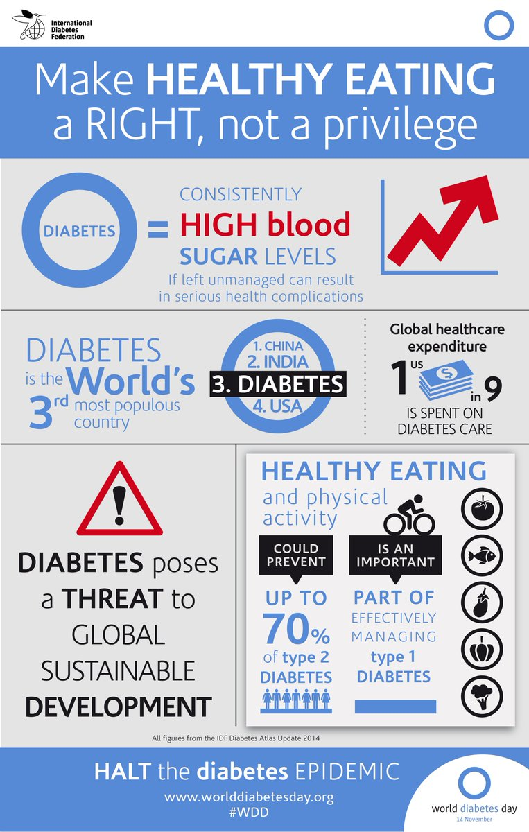 Learn more about #WorldDiabetesDay and why it's important for us to support it! https://t.co/1D0VfUhDx2 @WDD https://t.co/t95DtgpL8K