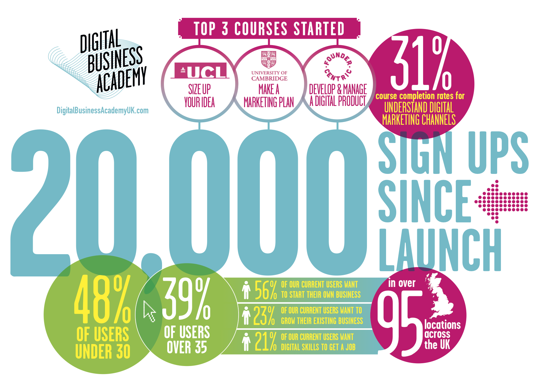 We're now at 20,000 signups :-) We promise our very best to help you all achieve your Digital Dreams #DigitalSkills https://t.co/OfreBL6kqD