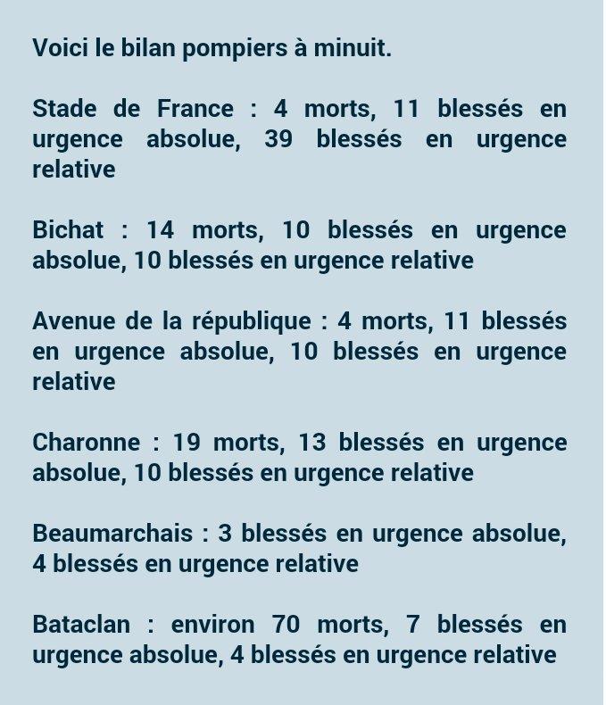 EN DIRECT. Attentats à Paris : au moins 120 morts https://t.co/eO8aJ8PZx3