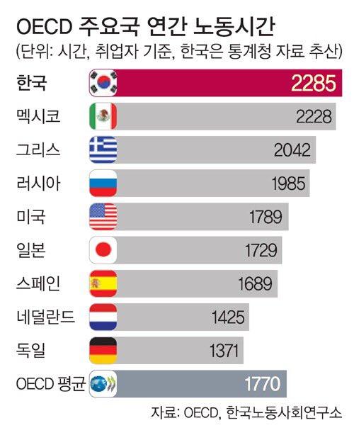 드디어 '노동시간 1위'에 올랐다고 한다. 한국 노동자가 OECD 평균보다 2달 더 일했다고. 세계일보 https://t.co/WZMNZmtUvq https://t.co/BdodflcO1o