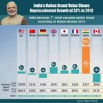 We are surging Ahead.We have Modi Booster.#ModiEmpoweringIndia https://t.co/Tbn0lM840C @TimesNow @sanepolitics14