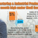 Manufacturing & Industrial Production At 9 Month High Under Modi Govt! 5% vs -2% #ModiEmpoweringIndia https://t.co/MESTa3d3qT