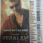 In #Karnataka , among the 4 Diwali releases - #Vedalam, #Thoongaavanam, #Akhil and #PRDP - #Vedalam is declared a BB https://t.co/ceesLHsnu9