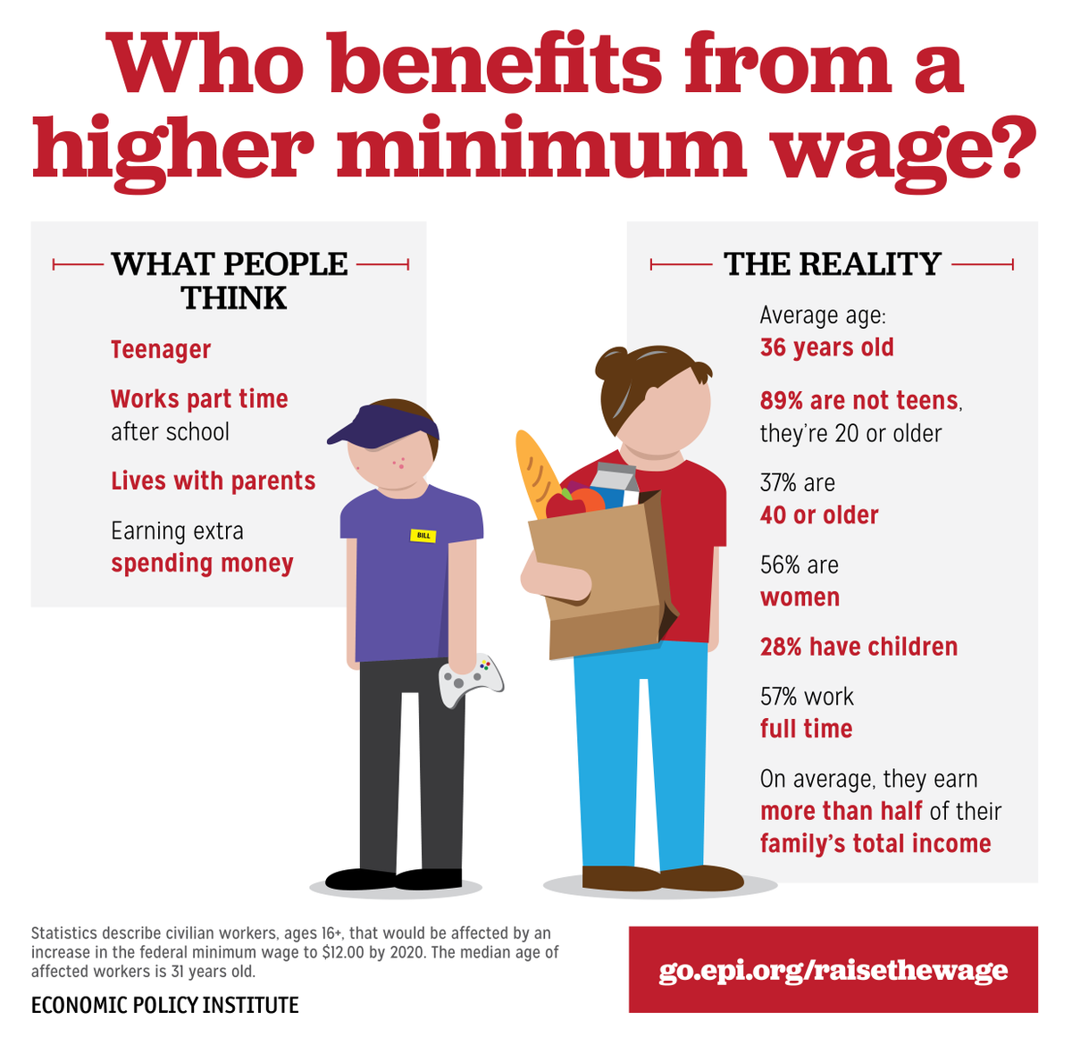 It's a myth that low-wage workers are mostly teens working to earn extra cash. #BlackFriday https://t.co/9VdGJ1A6Pt https://t.co/dqQcb2WeYB