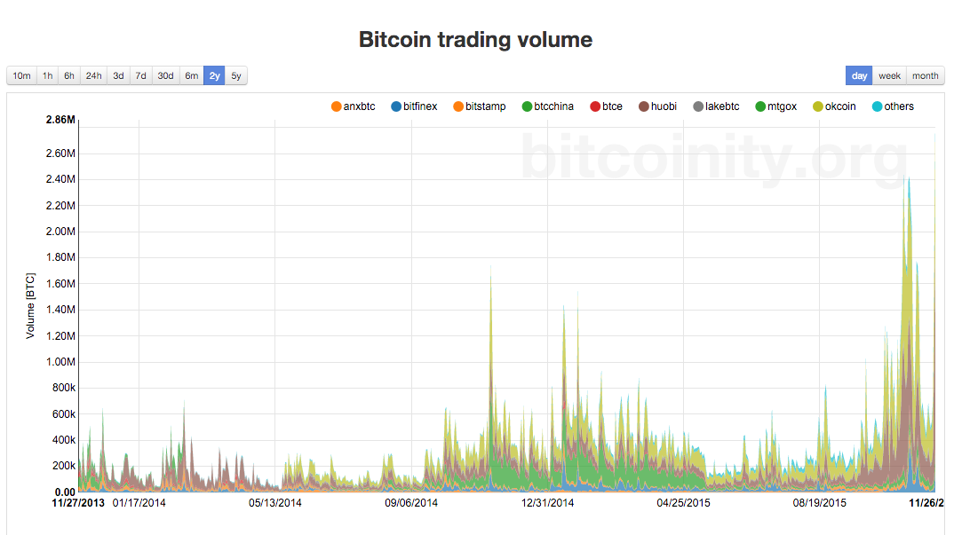 Bitcoin exchange trading volume is highest in two years. Why? Writing a piece, give me your opinions. https://t.co/b2K8941tOk