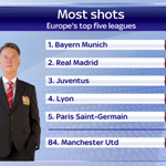 Not great reading for #MUFC fans #SSNHQ https://t.co/Wam13UYF0V