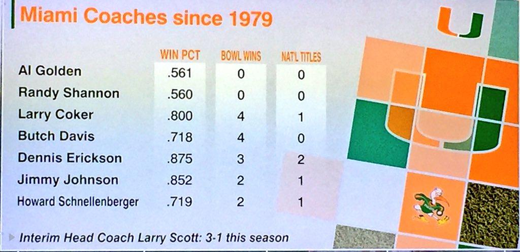 Miami fans say Larry Coker killed the program??? https://t.co/Yem5XGwfCu