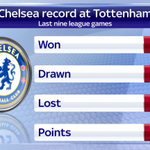 Chelsea dont have the greatest of records at Tottenham #SSNHQ https://t.co/D1AiHx7uwz