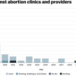 Shootings at abortion clinics are rare. Violence against abortion clinics isn't. https://t.co/Ypwt0FtwdY https://t.co/7LZ7QvauV2