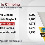 Stephen Curry started season 50th for career 3s. Now he's 35th, passing LeBron on Friday. https://t.co/q1ypIzq8gA https://t.co/ReCbZ5EQgQ