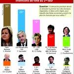 .@Sophie_Montel en tête en #BFC : plus rien narrête la vague bleu marine ! Vers la victoire ! https://t.co/PFC5OqgFNj
