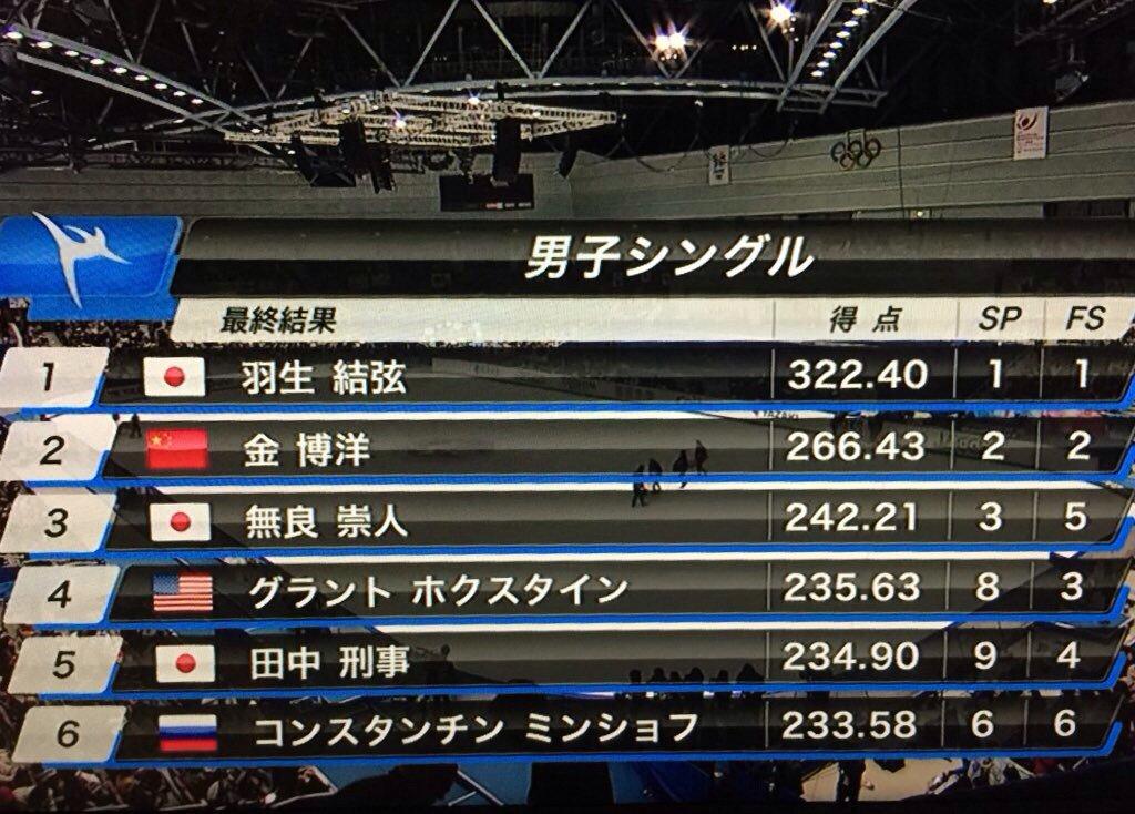 羽生くんが世界最高得点を出したって日本中が沸いてますが、俺の中ではそれと同じくらい警察が5位に食い込んできていることに興奮している https://t.co/6JDYBdhh1V