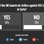 Huge majority against bombing of Syria in the @DailyMirror poll: #DontBombSyria https://t.co/83w41sNCAh https://t.co/Gk2XbqQv8r