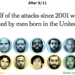 None of the recent Jihadist-inspired attacks in the U.S. were committed by refugees https://t.co/8raZJrCksf https://t.co/r9ZgFLCtKR