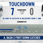 A 7-0 lead for #Duke as @notoriousmax25 gets first TD grab since Virginia Tech contest. #GoDuke https://t.co/EacqjflsOg