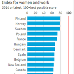 Best countries in the world to be a working woman 1. Finland 2. Norway 3. Sweden  https://t.co/0lFuzYxrQ2 https://t.co/TQFBjr5jRC