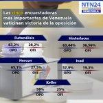 #6DNTN24 Cinco de las principales encuestadoras pronostican victoria de la oposición https://t.co/HAXxNH4G2o https://t.co/lqliReD29h
