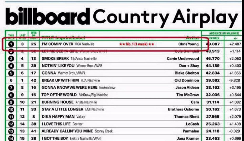 boom! so freakin cool to see. #1 #imcominover #countrymusic https://t.co/G9lluDL7Fn