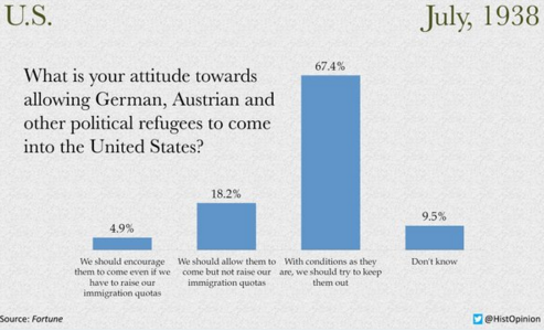 What Americans thought of Jewish refugees on the eve of World War II https://t.co/sscMXQ5mQO https://t.co/JG4WPs50by
