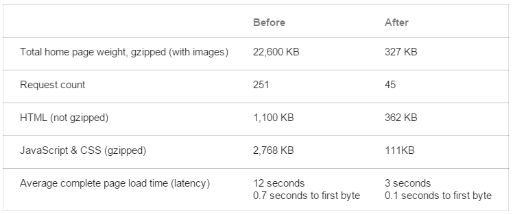 Now THAT'S impressive (for Google+ app home screen) from 22.6Mb to 627Kb! https://t.co/g4zcXxe9Bj