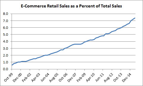 With e-commerce at just 7.4% of retail sales we're still in the early stages of the e-commerce boom. https://t.co/KByLUJH7lK