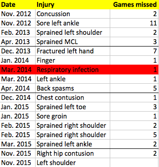 Anthony Davis has had 16 injuries over three years to 12 different body parts. Crazy. https://t.co/CNHCv1bZ0m