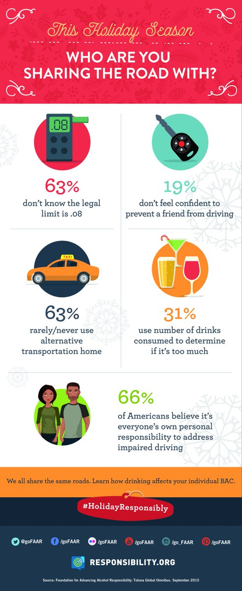 This holiday season, who are you sharing the road with? Find out here: https://t.co/vmvVvD4yTB #HolidayResponsibly. https://t.co/tKuWSjrah7