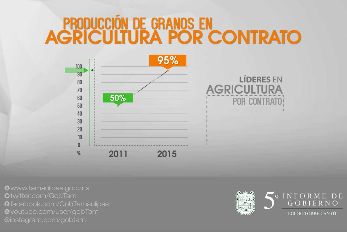 Nos mantenemos  en #Tamaulipas como líderes en agricultura por contrato en la producción de grano.   #VInformeETC https://t.co/yy0wdfoS1E
