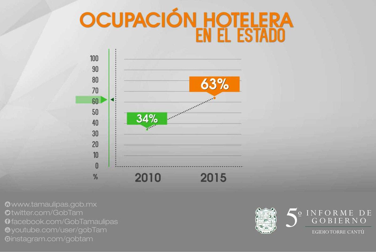 El incremento en ocupación y afluencia de visitantes, son indicadores que en #Tamaulipas vamos mejor.   #VInformeETC https://t.co/ip3zSou52a