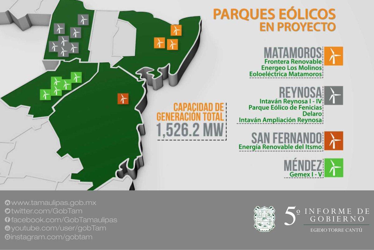 En #Tamaulipas tenemos parques eólicos en #Reynosa, pronto en #Llera, #CdVictoria, #Güémez más otros 16 #VInformeETC https://t.co/I46Ale3ocX