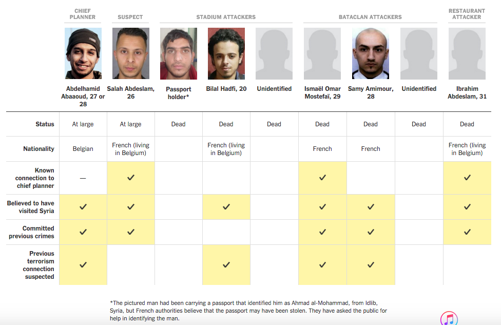 Updated known nationalities of Paris attackers French: 5 Belgian: 1 Syrian: 0  https://t.co/zKMGWVxLlU https://t.co/lFdPML7kfB