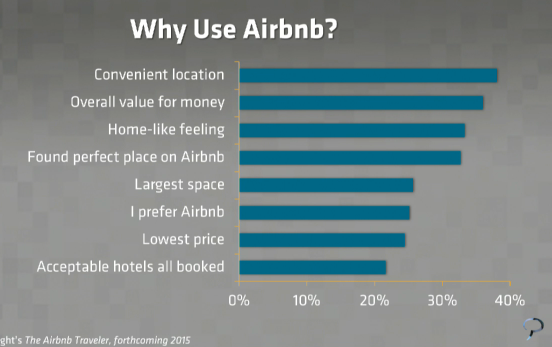 Why do travelers use @AirBnB? Marcello Gasdia #Phocuswright research: https://t.co/yzxiNqW8An