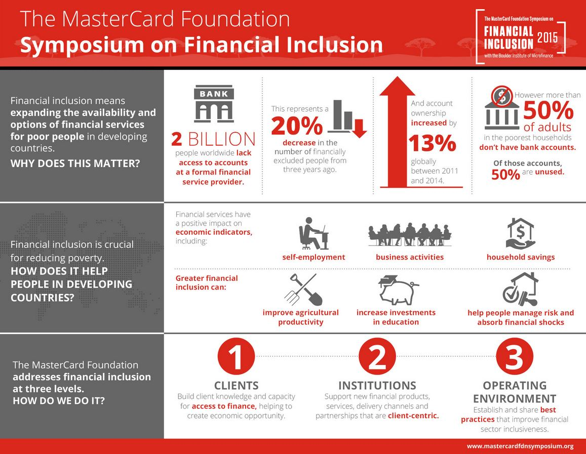 """""""Financial inclusion is crucial for reducing poverty."""" - @MCFoundation https://t.co/k1UH4TjdbK #SoFI2015 https://t.co/76HU1dPazA"""