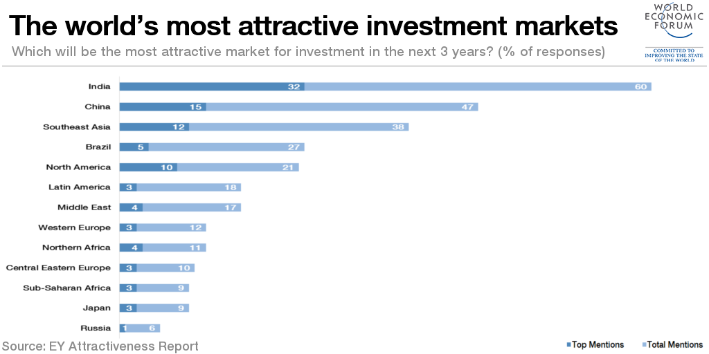 Which country attracts the most investment? https://t.co/BopDHWNKA0 via @wef |  @makeinindia https://t.co/181vUWVTkG