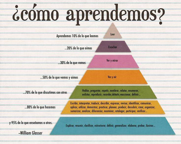 ¿Sabíais que cuando explicamos algo a otra persona es cuando más aprendemos? #Pirámide William Glasser #Infografía https://t.co/ofdORya5yS